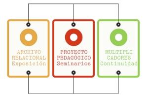 transductores_estructura del proyecto