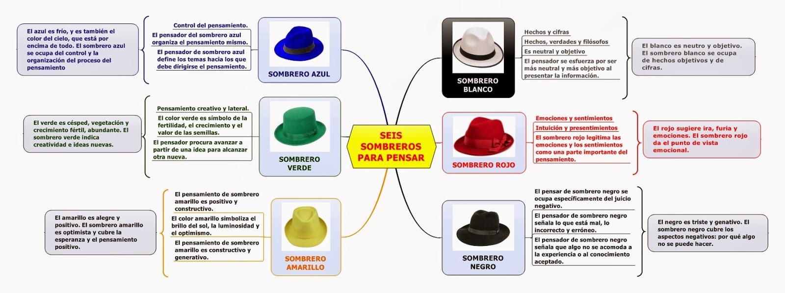 2ed2181d8c033 Los seis sombreros para pensar – mediacionartistica