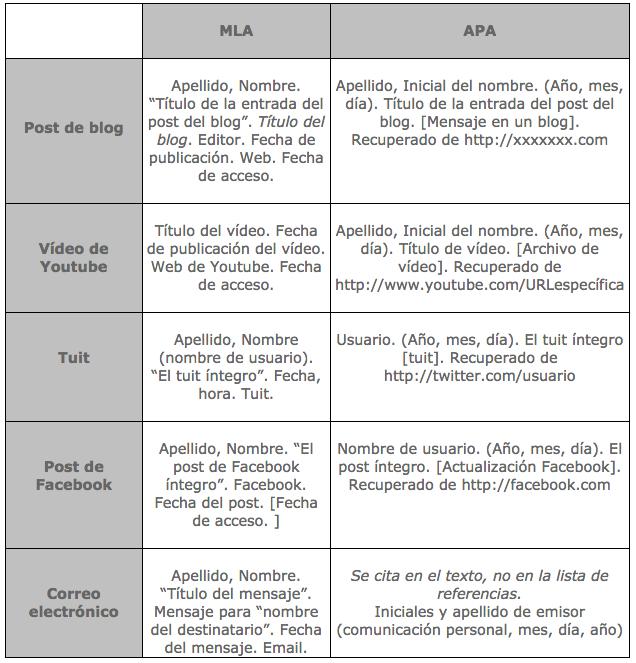Normas de citado APA